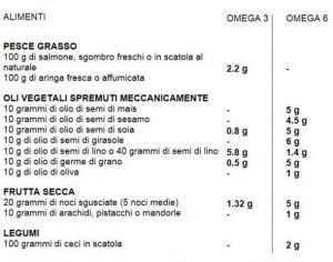 Omega-3-6-nel-cibo 1 -