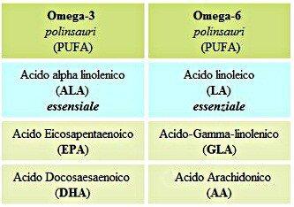 Omega-3, EPA-DHA: dopo i 30 anni contro infiammazione, ansia e depressione 1 -
