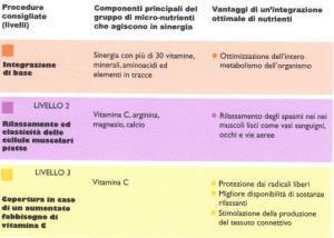 Integrazione per le cellule muscolari lisce 1 -