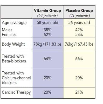 Programma vitaminico Rath per la fibrillazione atriale: efficacia documentata 2 -