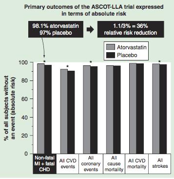 I dati della prova ASCOTT-LLA rappresentano la percentuale di pazienti senza eventi clinici nel braccio atorvastatico (grigio) e nel braccio placebo (nero). * Differenze di gruppo statisticamente significative basate sulla riduzione del rischio relativo.