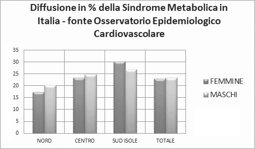 Sindrome metabolica: quello che <br>tutti dovrebbero sapere 2 -