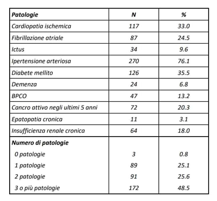 Patologie-preesistenti-deceduti-covid-19