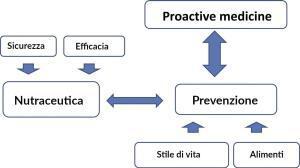 Nutraceutica come rimedio per ipertensione medicina proattiva - pressione arteriosa alta